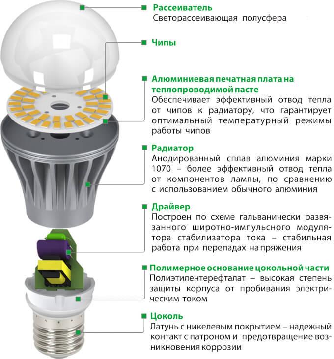 Конструкция светодиодной лампы.