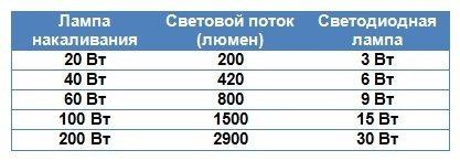 Таблица люмен