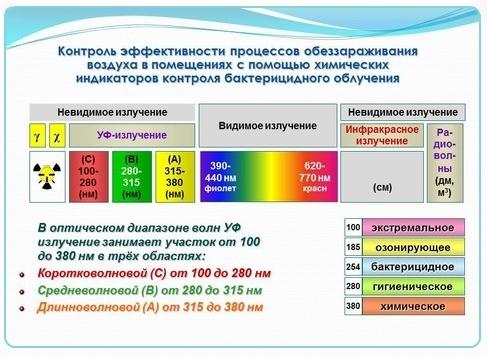 Таблица спекральной линии бактерицидного излучения.