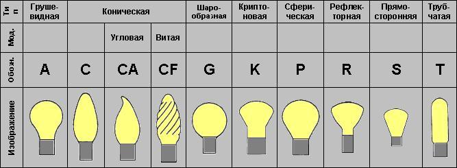 Типы колб лампочек.