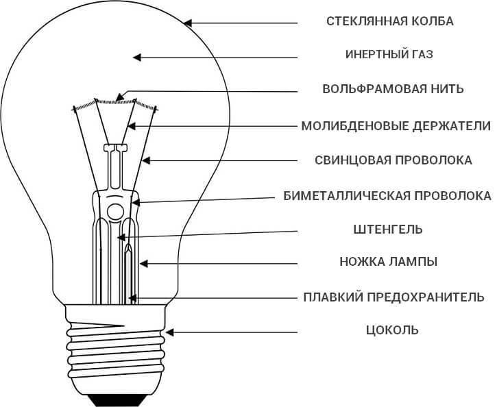 Как устроена лампочка накаливания.