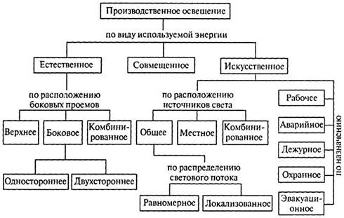 tipy-osvescheniya