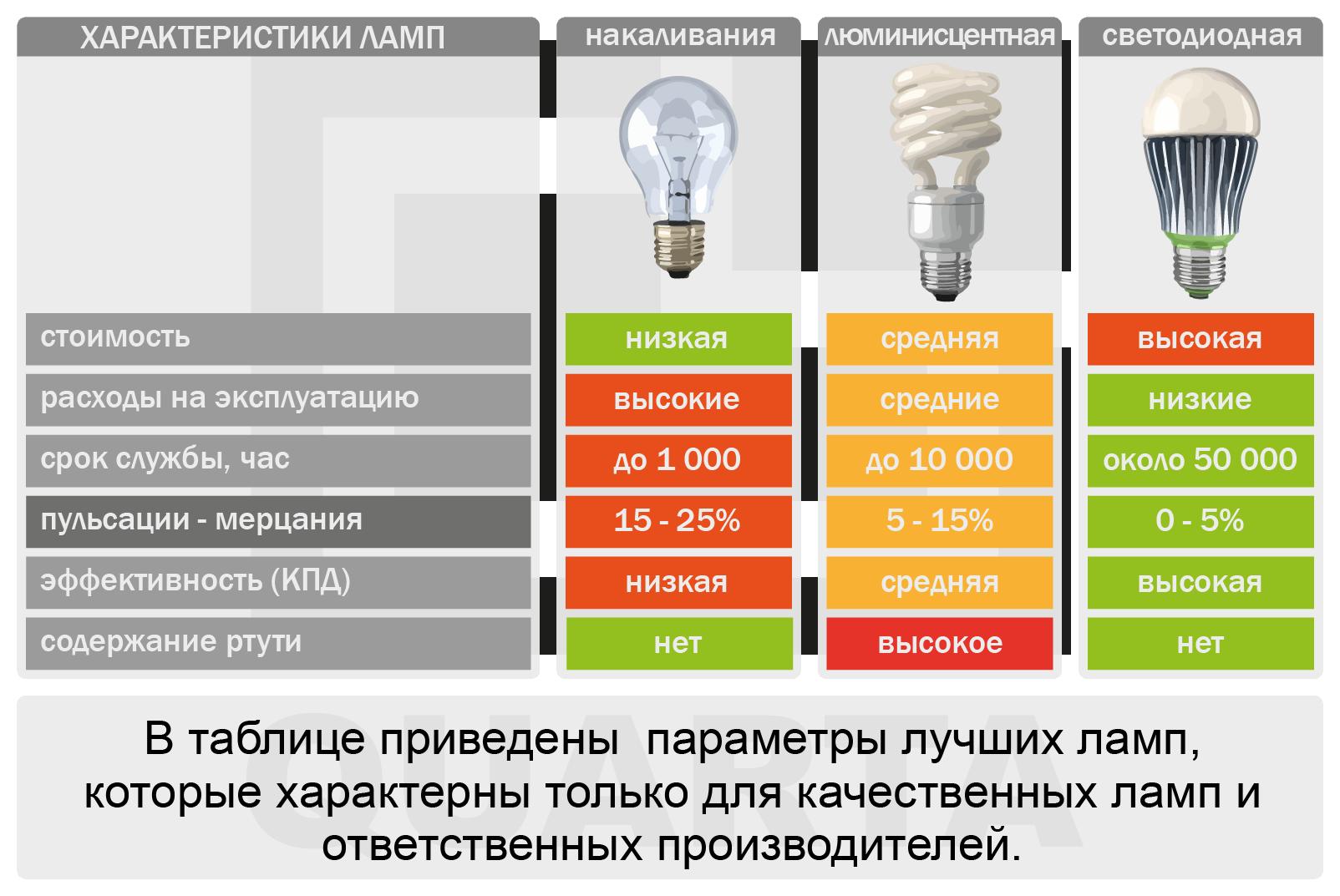Сравнение характеристик ламп.