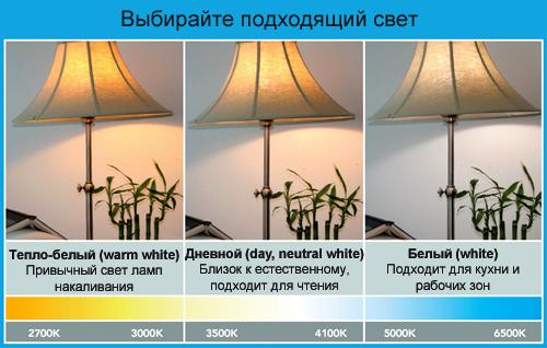 Образцы света различных цветовых температур.