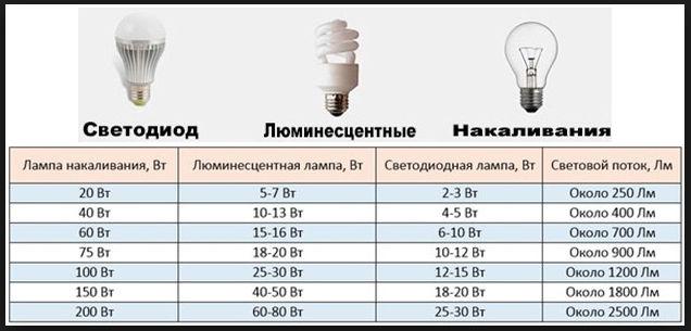 Таблица сравнения мощности ламп.