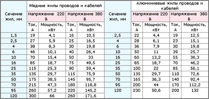 Такая таблица поможет подобрать оптимальные параметры.
