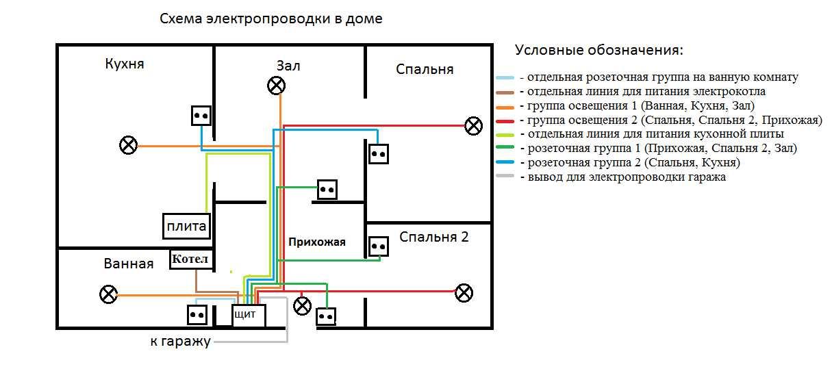 Результат проектирования электропроводки в частном доме.