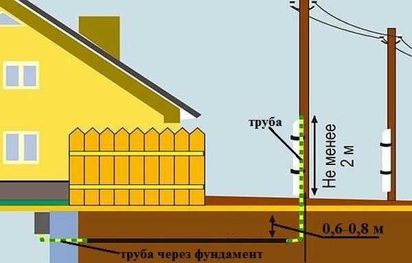 Подземная прокладка провода.