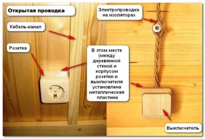 Открытая проводка в каркасном доме.