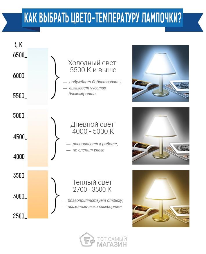 Как выбрать светодиодные лампы.